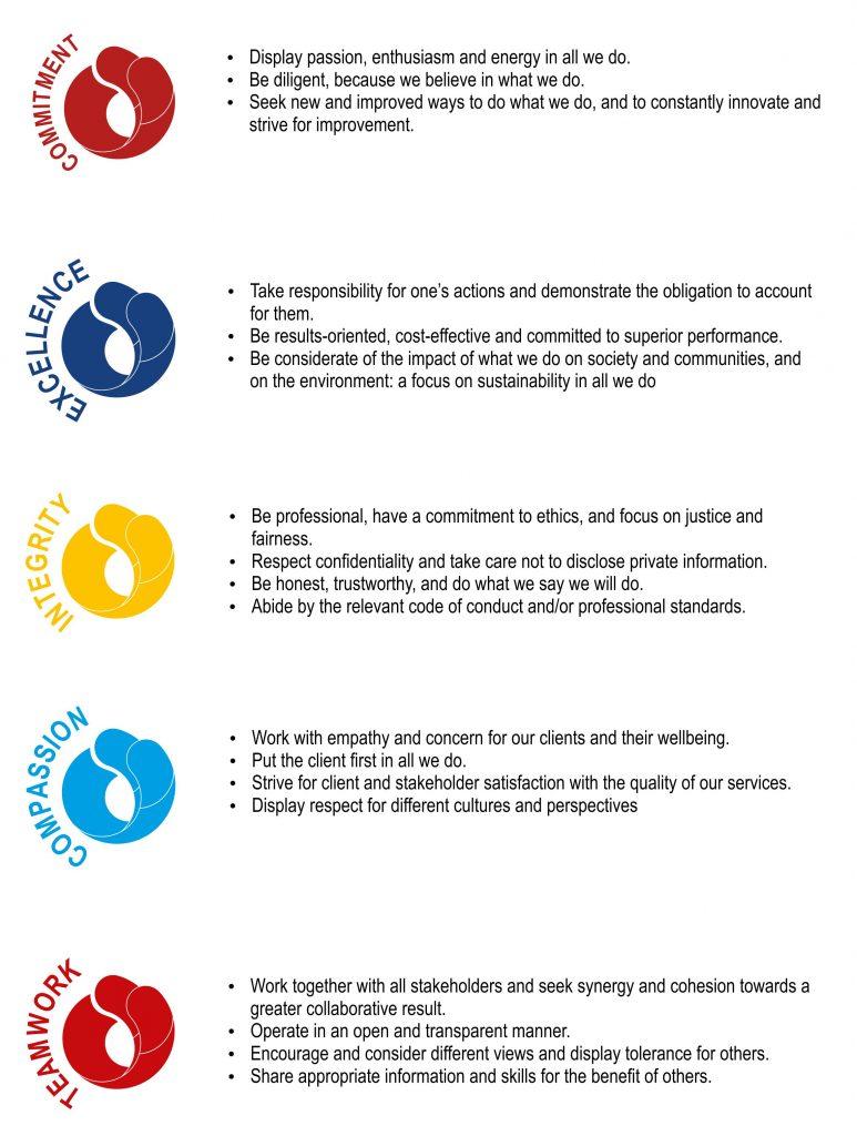 SARGF Values